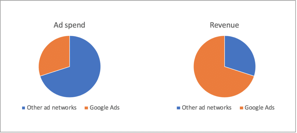 Advertising Spend Analysis